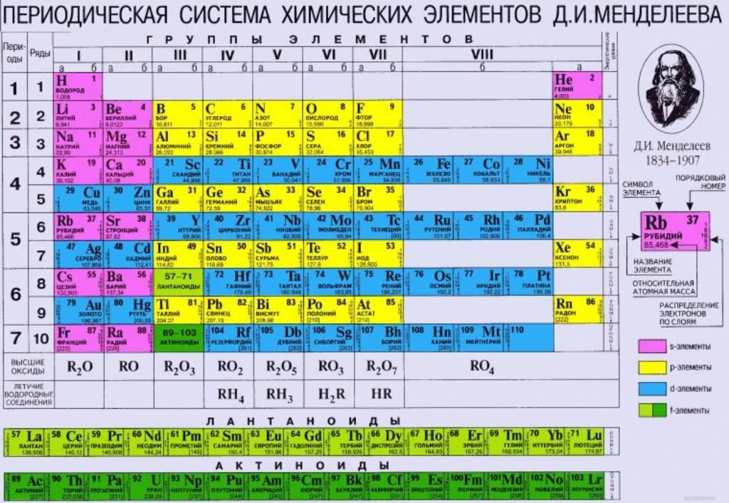 Таблица менделеева что где находится
