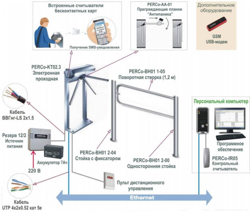Цены на оборудование системы скуд